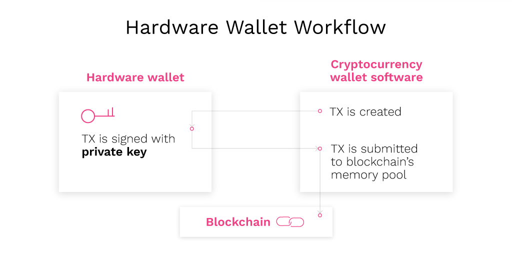 hardware_wallets_workflow